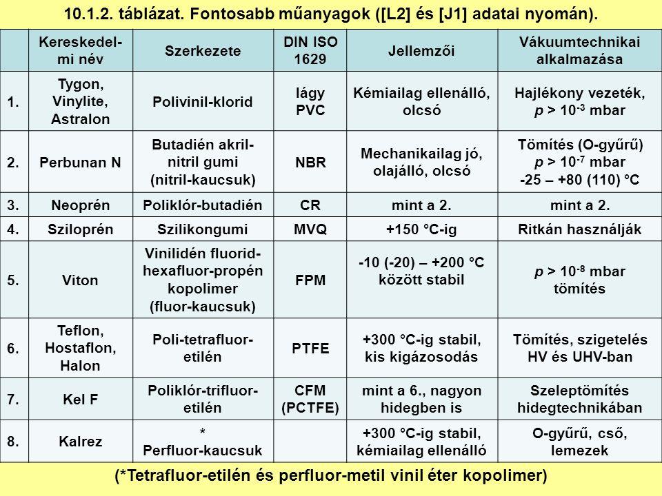10.1.2. táblázat. Fontosabb műanyagok ([L2] és [J1] adatai nyomán).