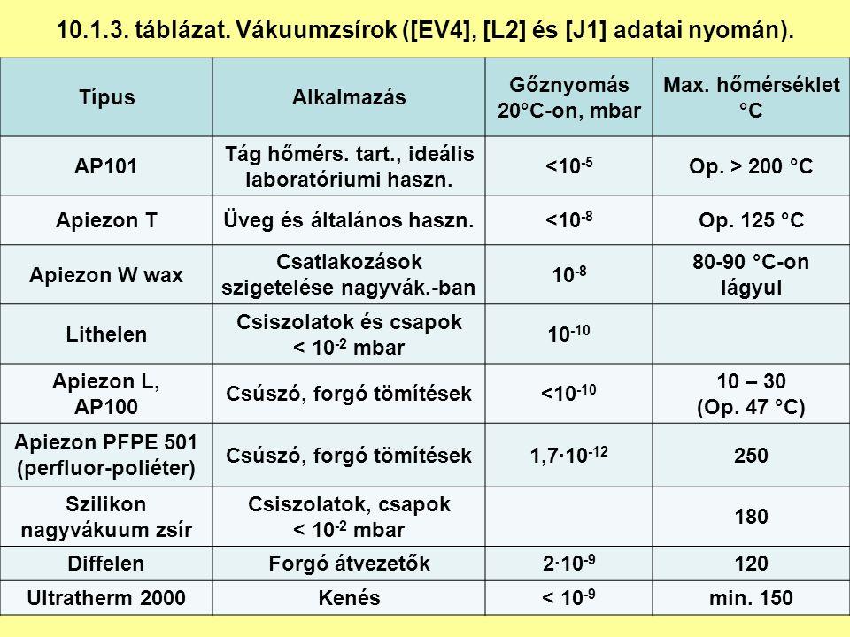 10.1.3. táblázat. Vákuumzsírok ([EV4], [L2] és [J1] adatai nyomán).