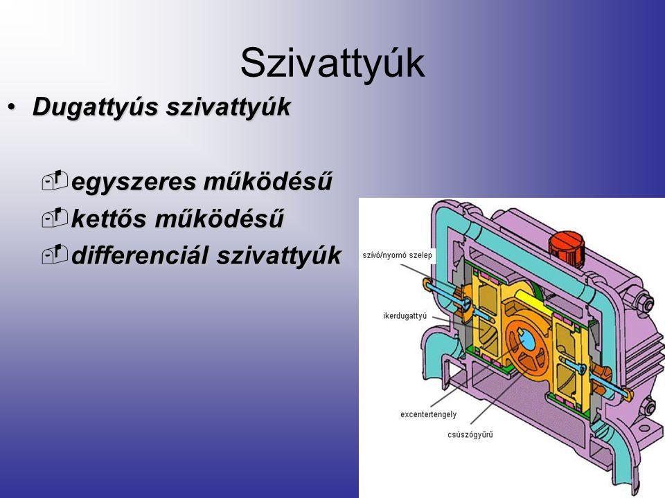 Szivattyúk Volumetrikus elven működő szivattyúk –Dugattyús szivattyúk –Egyéb volumetrikus elven működő szivattyúk (nem dugattyús szivattyúk)