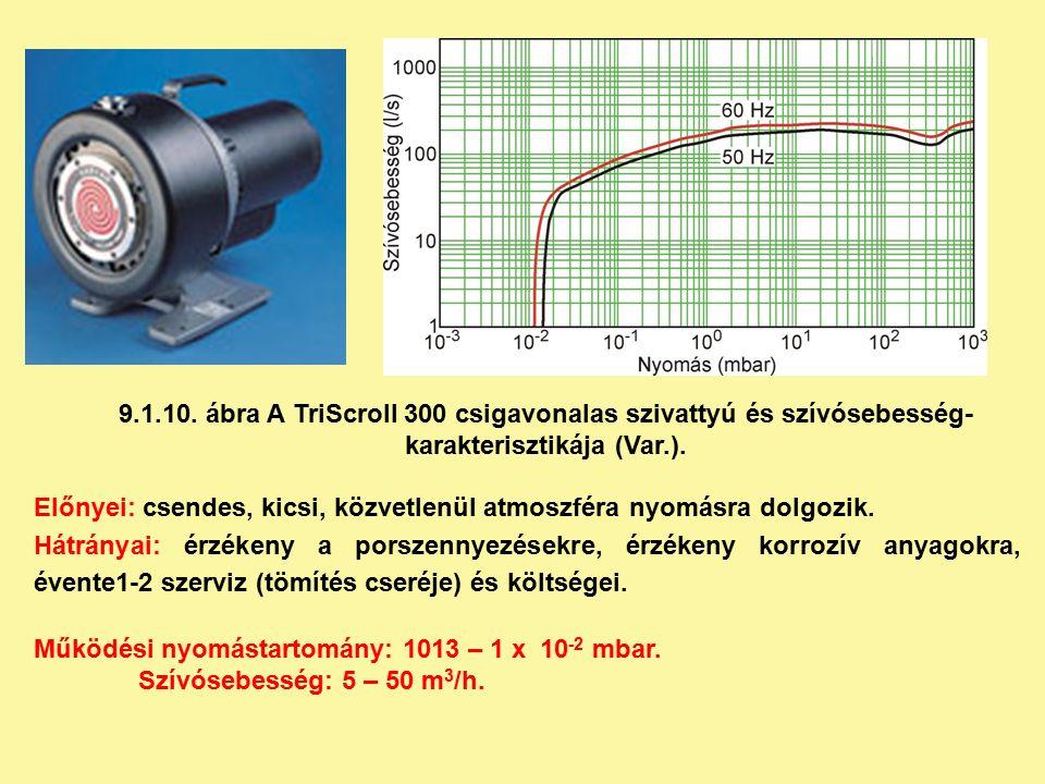 9.1.10. ábra A TriScroll 300 csigavonalas szivattyú és szívósebesség- karakterisztikája (Var.).