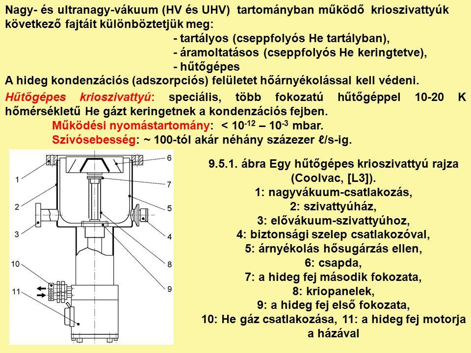 Nagy- és ultranagy-vákuum (HV és UHV) tartományban működő krioszivattyúk következő fajtáit különböztetjük meg: - tartályos (cseppfolyós He tartályban), - áramoltatásos (cseppfolyós He keringtetve), - hűtőgépes A hideg kondenzációs (adszorpciós) felületet hőárnyékolással kell védeni.
