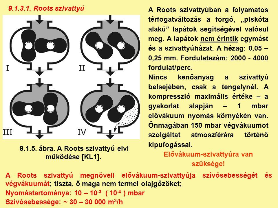 9.1.3.1.Roots szivattyú 9.1.5. ábra. A Roots szivattyú elvi működése [KL1].