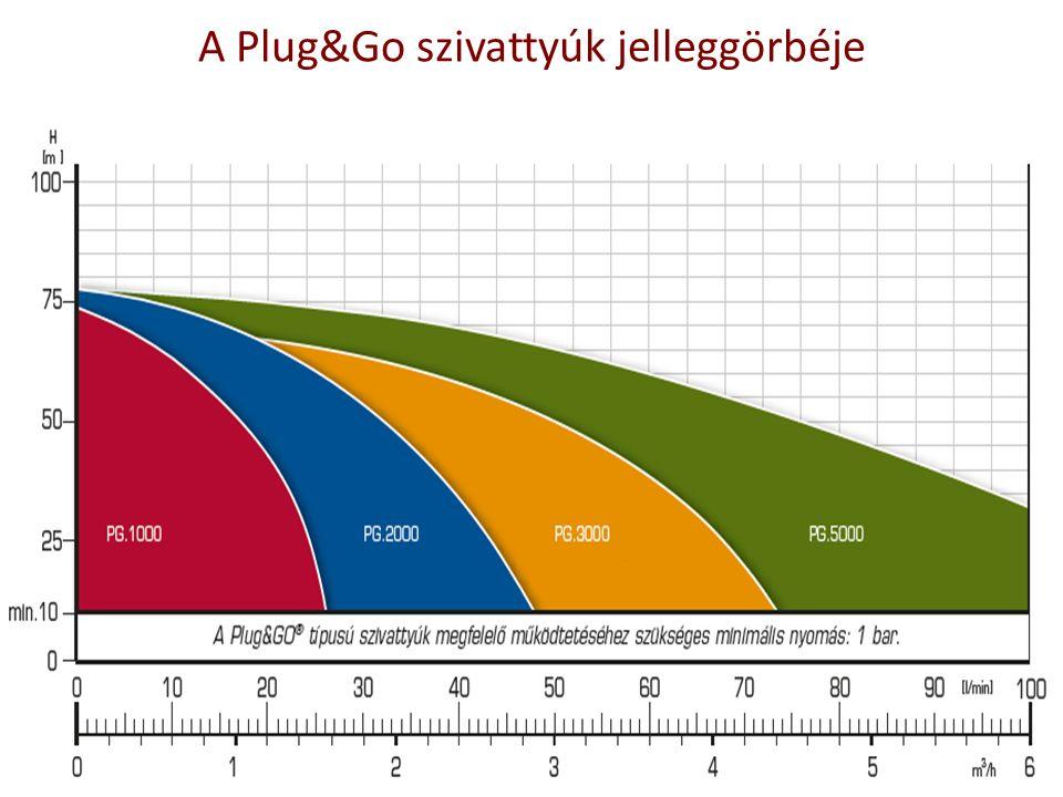 A Plug&Go szivattyúk jelleggörbéje