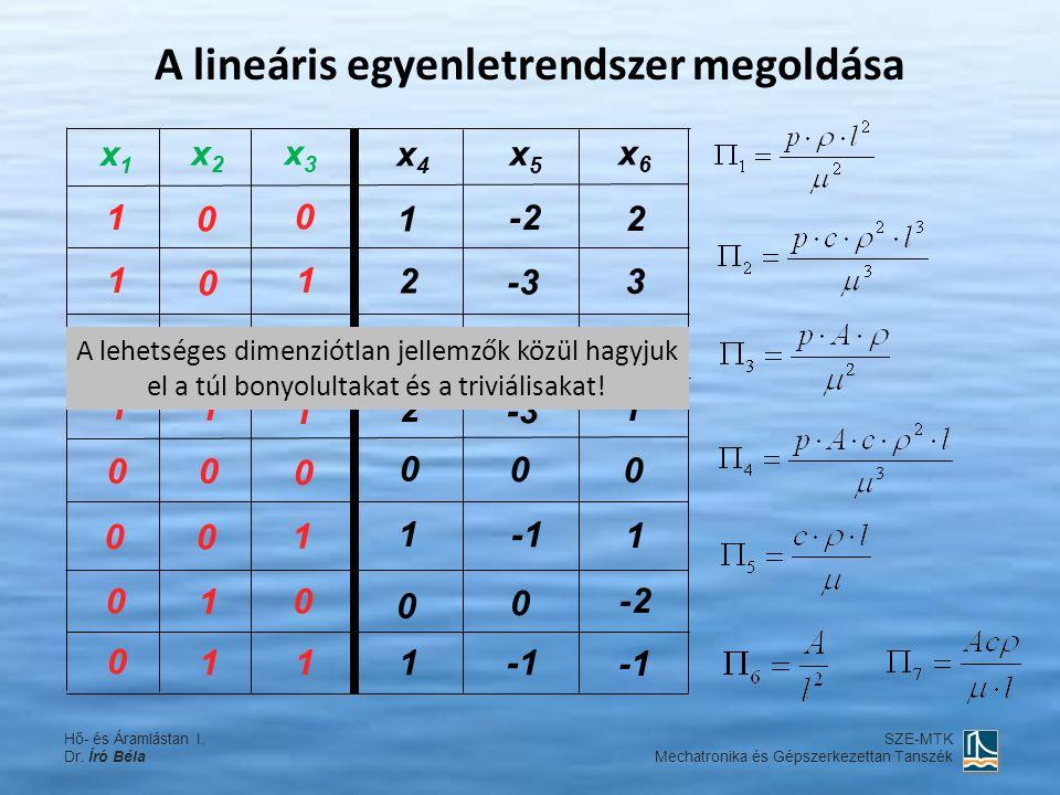 A lineáris egyenletrendszer megoldása 1 1 1 1 1 1 1 1 1 1 1 1 1 1 1 1 1 0 0 0 0 0 0 0 0 0 0 0 0 0 0 0 0 0 0 2 2 2 -2 -3 3 1 x6x6 x5x5 x4x4 x3x3 x2x2 x1x1 Hő- és Áramlástan I.