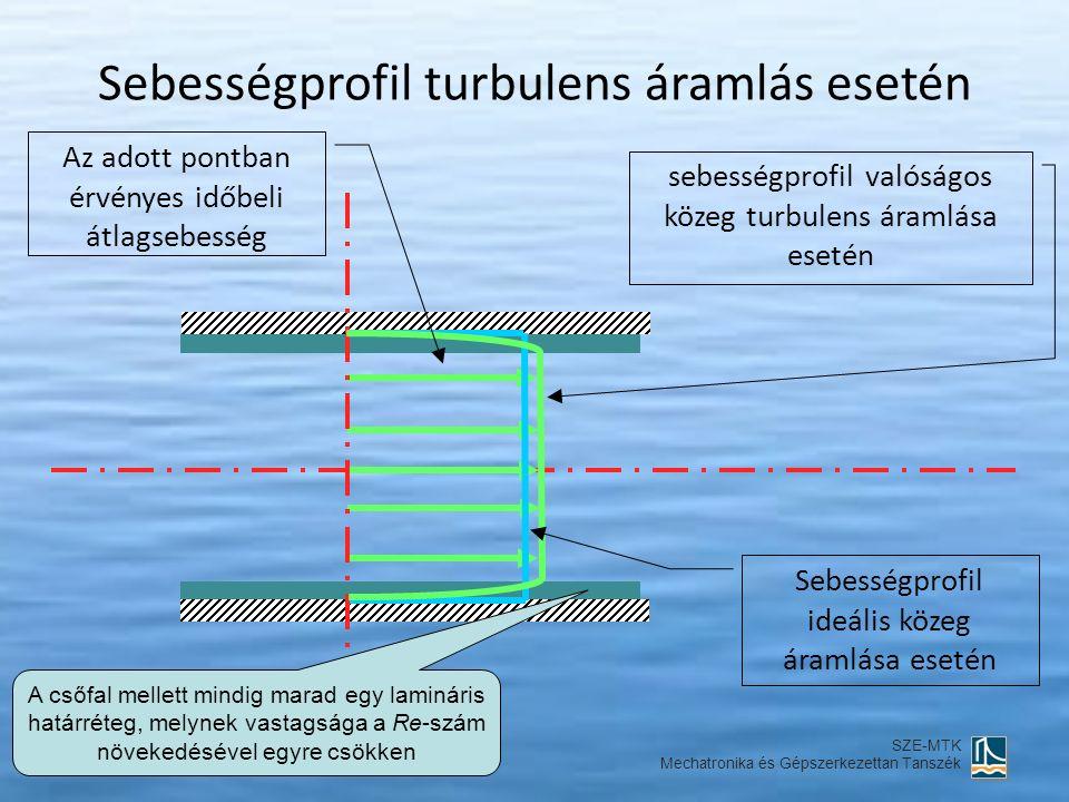 Sebességprofil turbulens áramlás esetén sebességprofil valóságos közeg turbulens áramlása esetén Az adott pontban érvényes időbeli átlagsebesség Sebességprofil ideális közeg áramlása esetén Hő- és Áramlástan I.