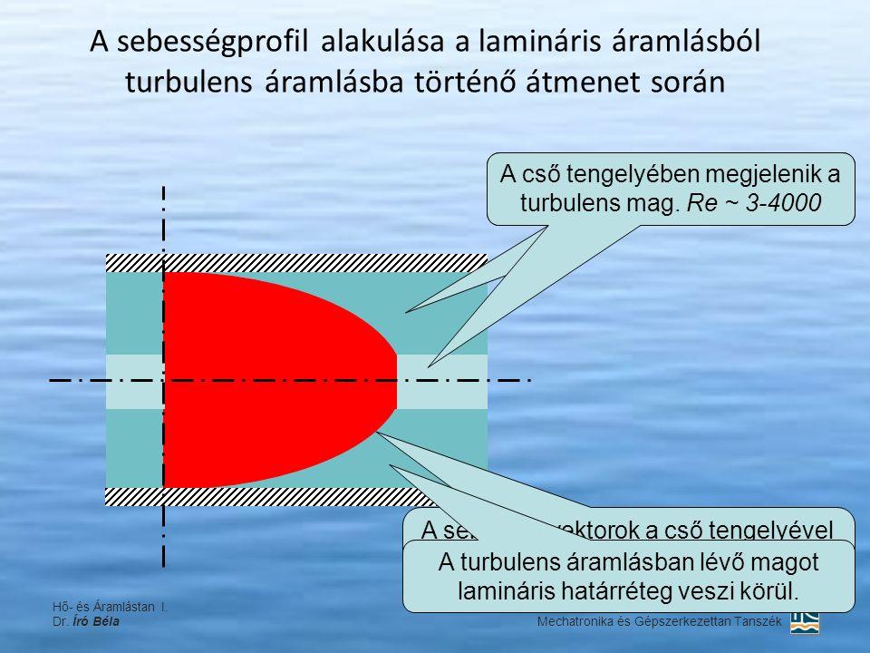 A sebességprofil alakulása a lamináris áramlásból turbulens áramlásba történő átmenet során Hő- és Áramlástan I. Dr. Író Béla SZE-MTK Mechatronika és