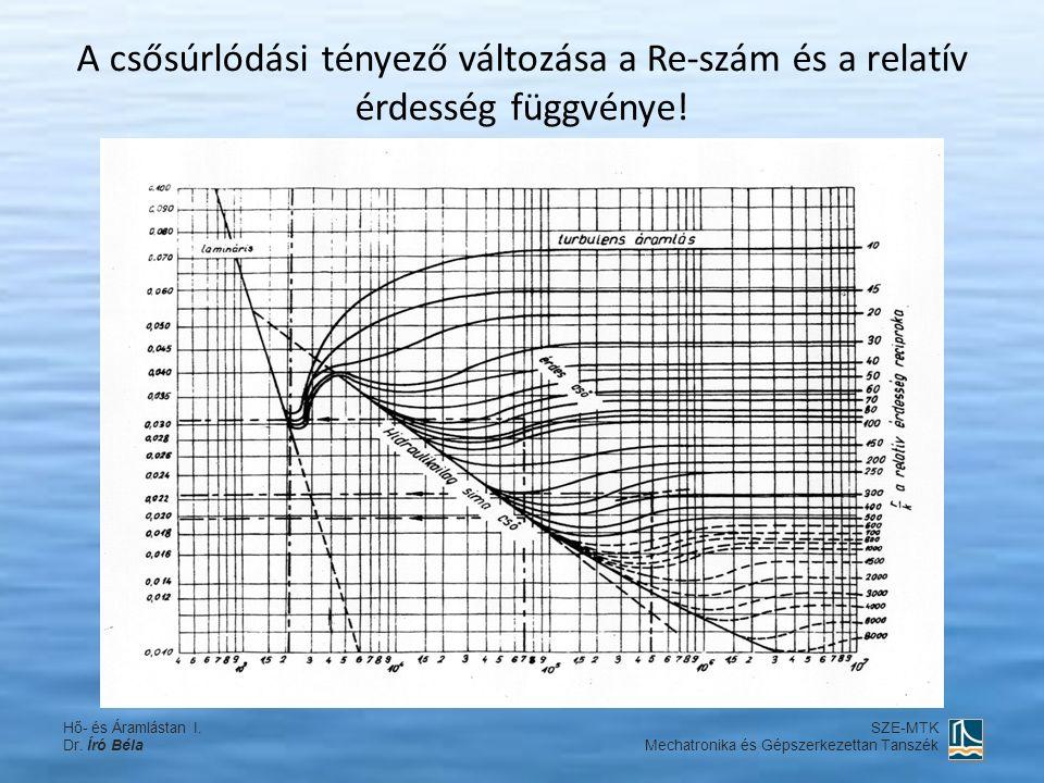 A csősúrlódási tényező változása a Re-szám és a relatív érdesség függvénye.