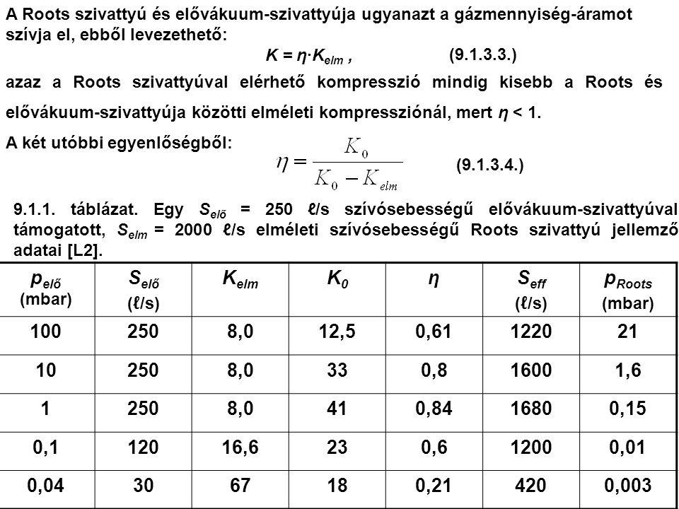 p elő (mbar) S elő ( ℓ /s) K elm K0K0 ηS eff ( ℓ /s) p Roots (mbar) 1002508,012,50,61122021 102508,0330,816001,6 12508,0410,8416800,15 0,112016,6230,612000,01 0,043067180,214200,003 9.1.1.