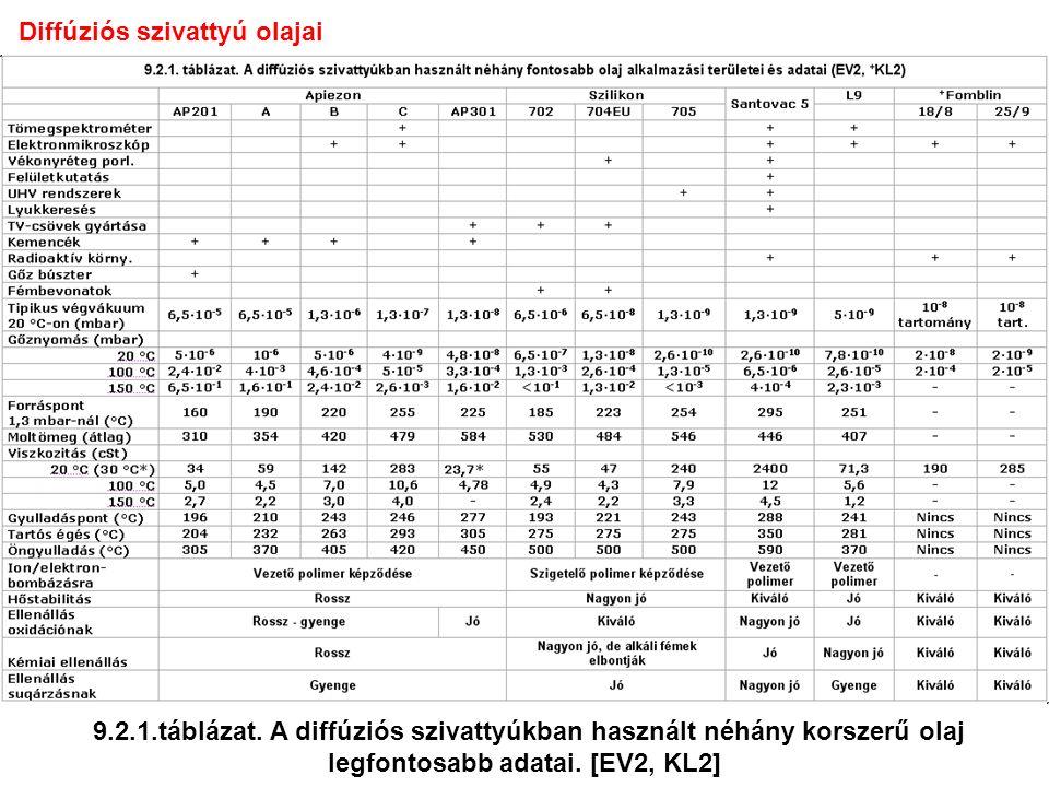 Diffúziós szivattyú olajai 9.2.1.táblázat.