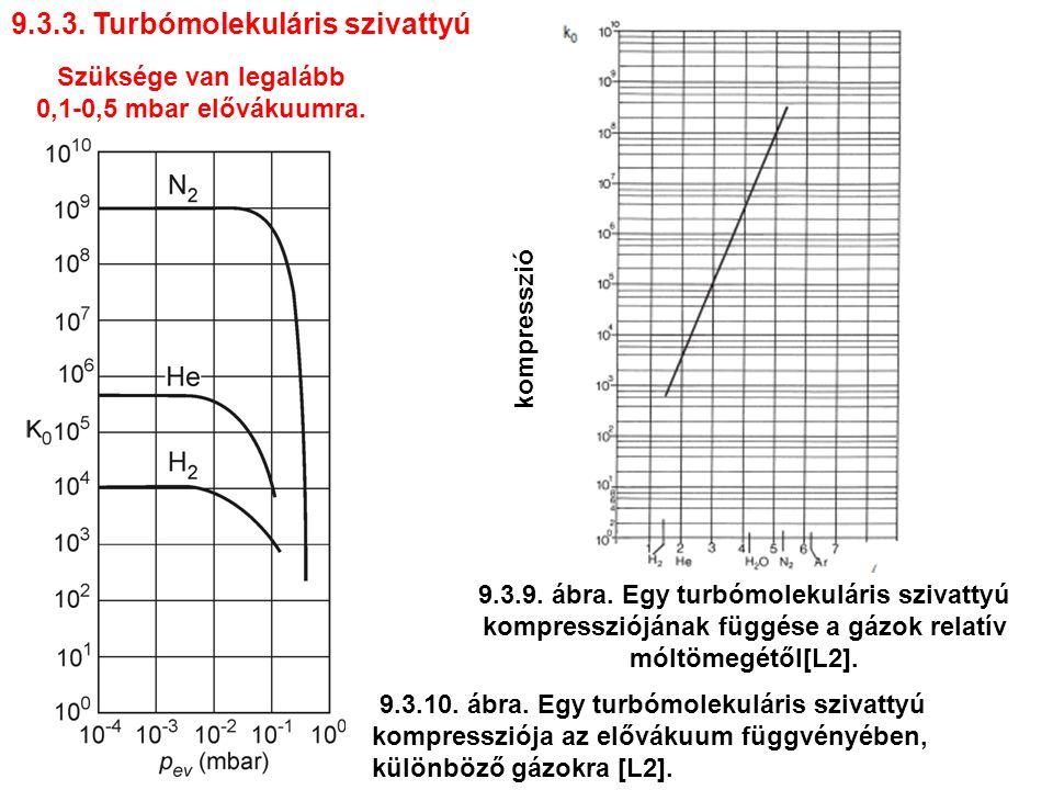 9.3.3.Turbómolekuláris szivattyú 9.3.10. ábra.