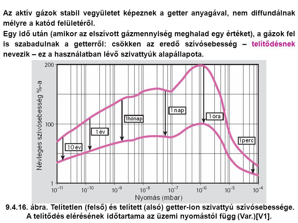9.4.16.ábra. Telítetlen (felső) és telített (alsó) getter-ion szivattyú szívósebessége.