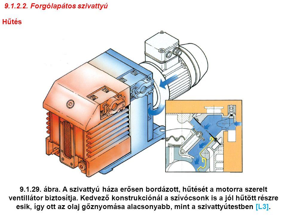 Tömítés A forgórésznél a megfelelő illesztés és az olaj képez tömítést.