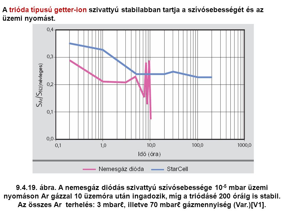 A trióda típusú getter-ion szivattyú stabilabban tartja a szívósebességét és az üzemi nyomást.