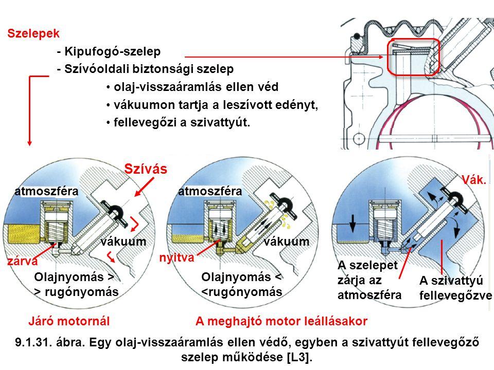 Szelepek - Kipufogó-szelep - Szívóoldali biztonsági szelep olaj-visszaáramlás ellen véd vákuumon tartja a leszívott edényt, fellevegőzi a szivattyút.