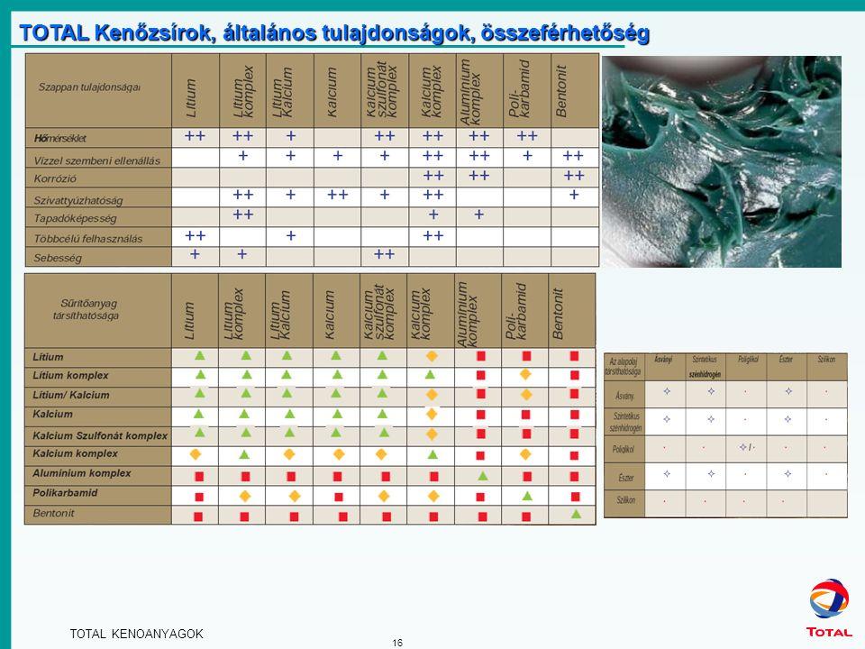 TOTAL KENOANYAGOK 16 TOTAL Kenőzsírok, általános tulajdonságok, összeférhetőség