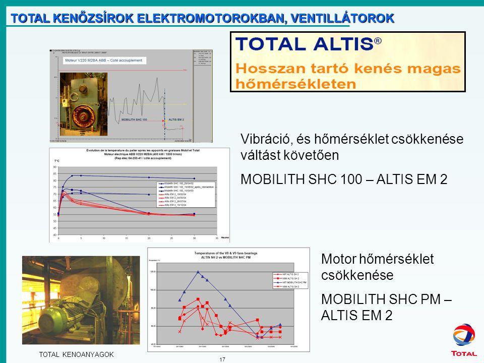 TOTAL KENOANYAGOK 17 TOTAL KENŐZSÍROK ELEKTROMOTOROKBAN, VENTILLÁTOROK Vibráció, és hőmérséklet csökkenése váltást követően MOBILITH SHC 100 – ALTIS EM 2 Motor hőmérséklet csökkenése MOBILITH SHC PM – ALTIS EM 2