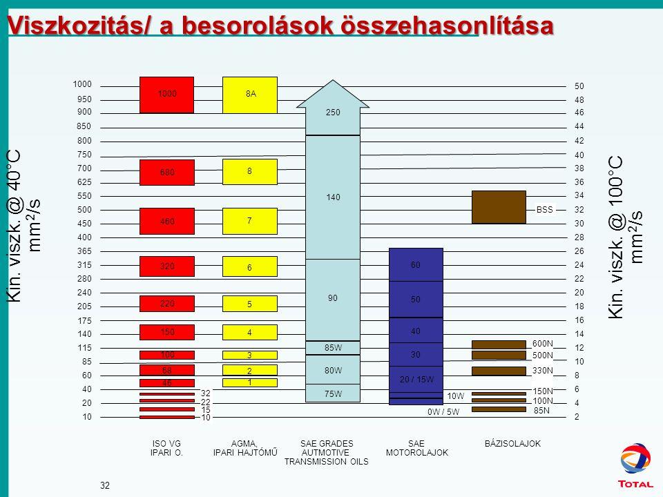 32 Viszkozitás/ a besorolások összehasonlítása Kin. viszk. @ 100°C mm 2 /s