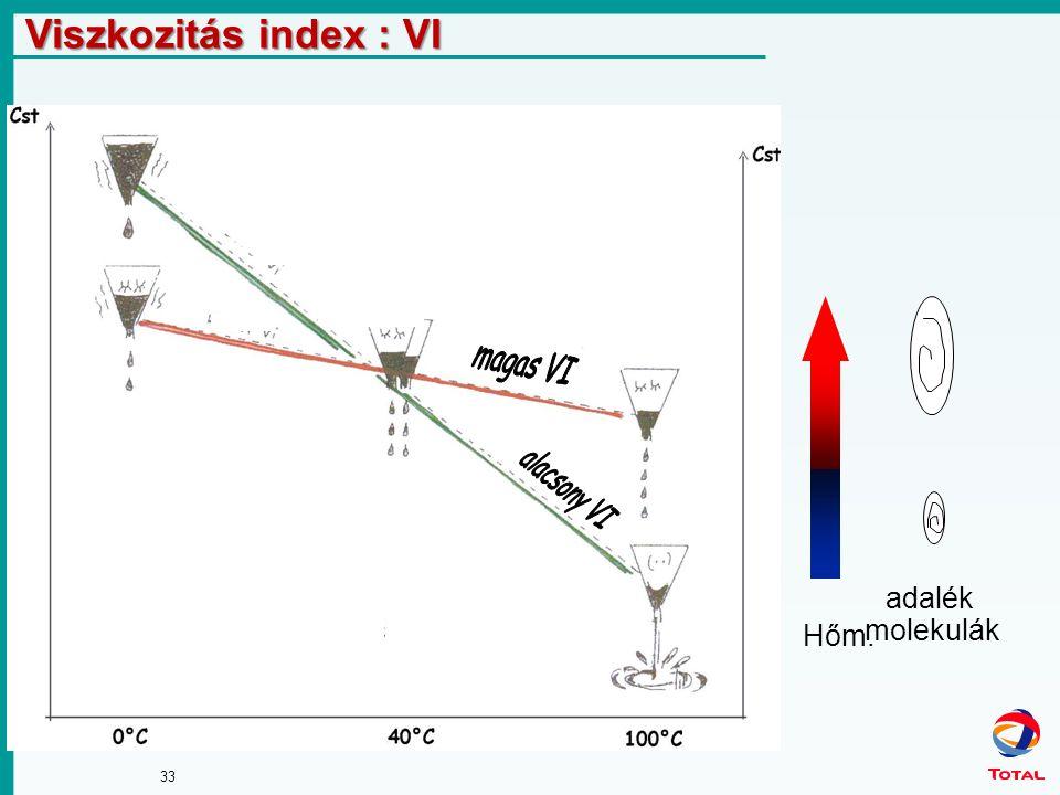 33 Viszkozitás index : VI Hőm. adalék molekulák