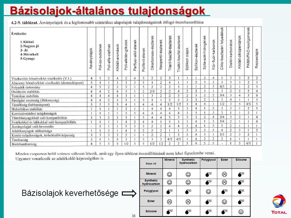 36 Bázisolajok-általános tulajdonságok Bázisolajok keverhetősége