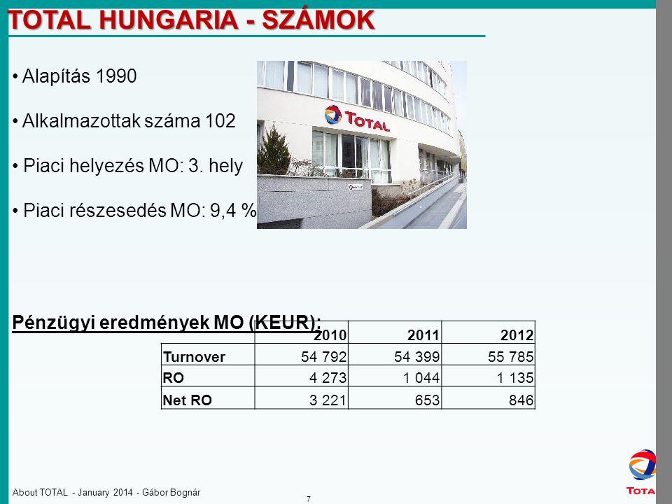 About TOTAL - January 2014 - Gábor Bognár 7 TOTAL HUNGARIA - SZÁMOK Alapítás 1990 Alkalmazottak száma 102 Piaci helyezés MO: 3.