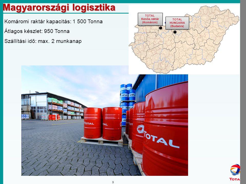30 ISO VG osztályozás, ipari olajok (ISO 3448) Viszkozitás / osztályozás