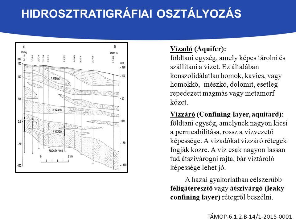 HIDROSZTRATIGRÁFIAI OSZTÁLYOZÁS Vízadó (Aquifer): földtani egység, amely képes tárolni és szállítani a vizet.