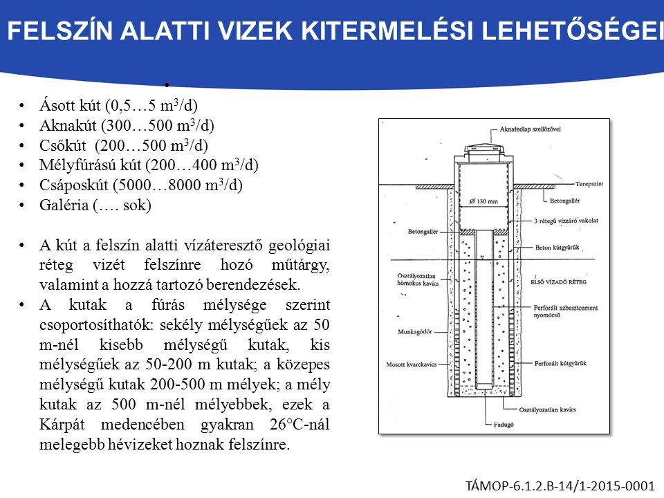 FELSZÍN ALATTI VIZEK KITERMELÉSI LEHETŐSÉGEI Ásott kút (0,5…5 m 3 /d) Aknakút (300…500 m 3 /d) Csőkút (200…500 m 3 /d) Mélyfúrású kút (200…400 m 3 /d) Csáposkút (5000…8000 m 3 /d) Galéria (….