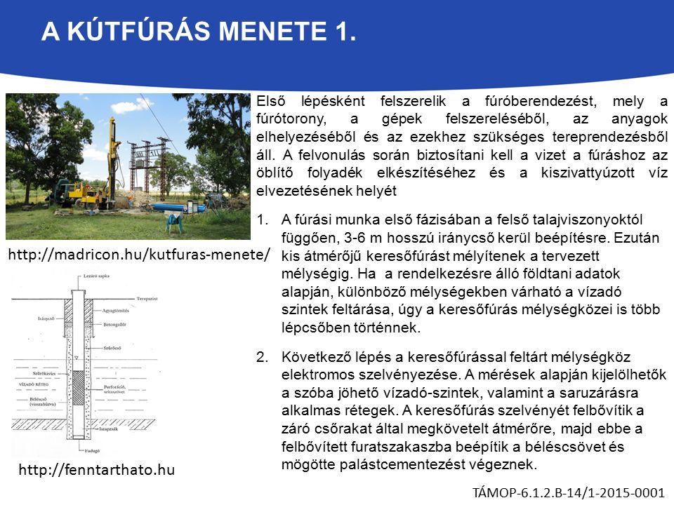 A KÚTFÚRÁS MENETE 1.