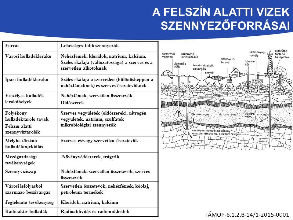 A FELSZÍN ALATTI VIZEK SZENNYEZŐFORRÁSAI TÁMOP-6.1.2.B-14/1-2015-0001 ForrásLehetséges főbb szennyezők Városi hulladéklerakóNehézfémek, kloridok, nátrium, kalcium.
