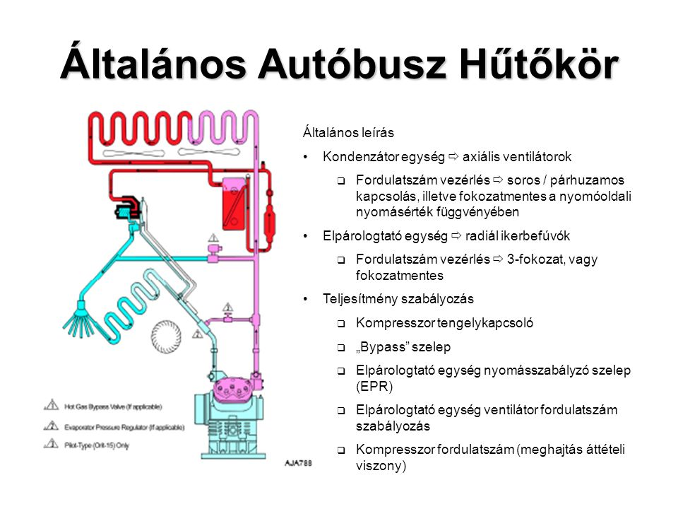 Járműmotorról hajtott rendszer - komponensek - Szívóoldali folyadék befecskendezés: Ha a kompresszor nyomóoldali hőmérséklete meghalad egy adott értéket a vezérlés nyit egy mágnes szelepet.