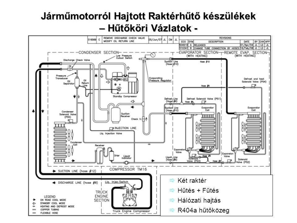 Járműmotorról Hajtott Raktérhűtő készülékek – Hűtőköri Vázlatok -  Két raktér  Hűtés + Fűtés  Hálózati hajtás  R404a hűtőközeg