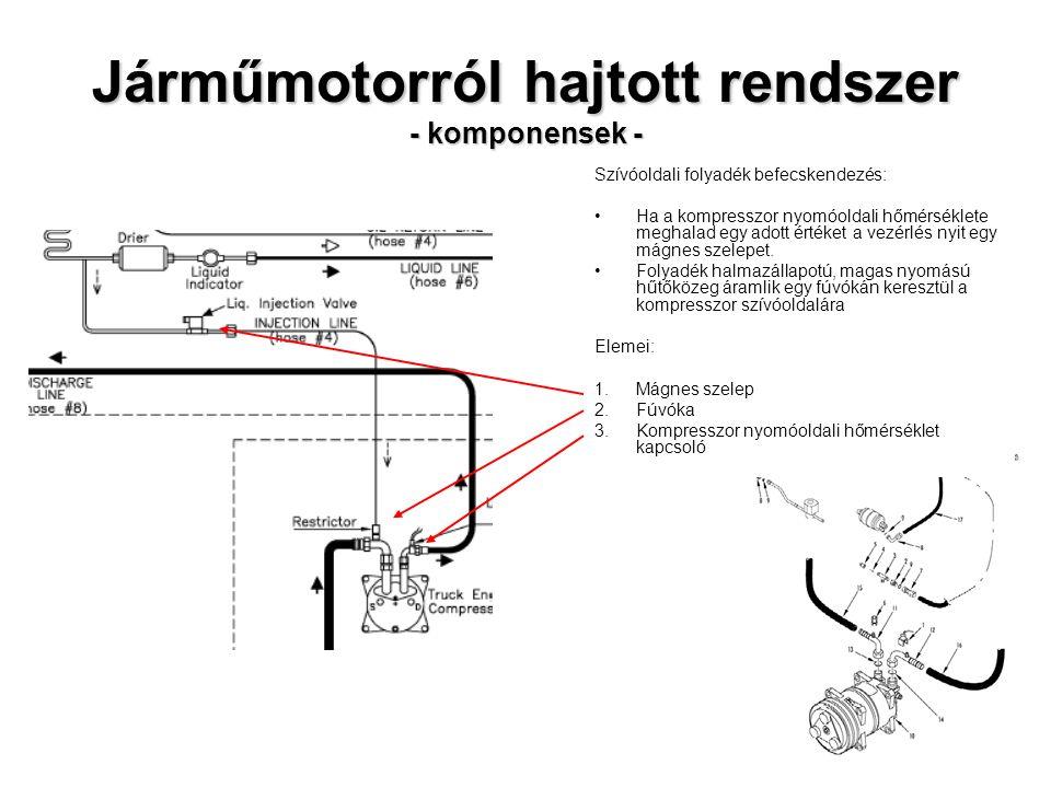 Járműmotorról hajtott rendszer - komponensek - Szívóoldali folyadék befecskendezés: Ha a kompresszor nyomóoldali hőmérséklete meghalad egy adott érték