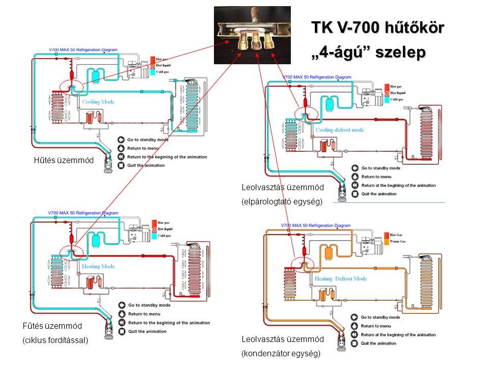 """TK V-700 hűtőkör """"4-ágú szelep Hűtés üzemmód Fűtés üzemmód (ciklus fordítással) Leolvasztás üzemmód (elpárologtató egység) Leolvasztás üzemmód (kondenzátor egység)"""