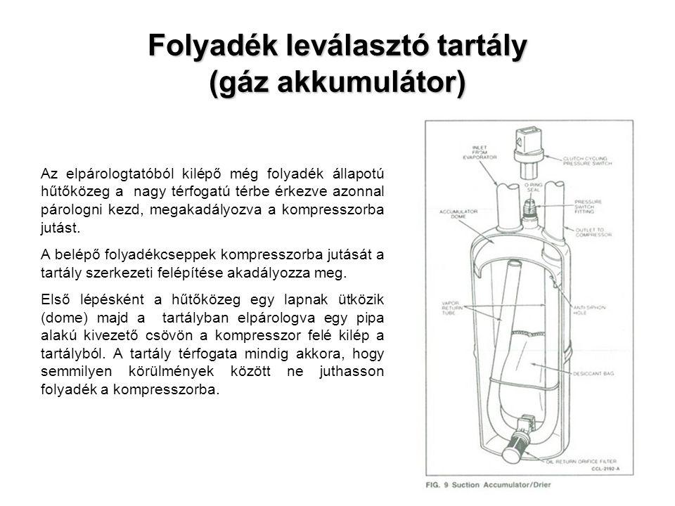 Folyadék leválasztó tartály (gáz akkumulátor) Az elpárologtatóból kilépő még folyadék állapotú hűtőközeg a nagy térfogatú térbe érkezve azonnal párolo