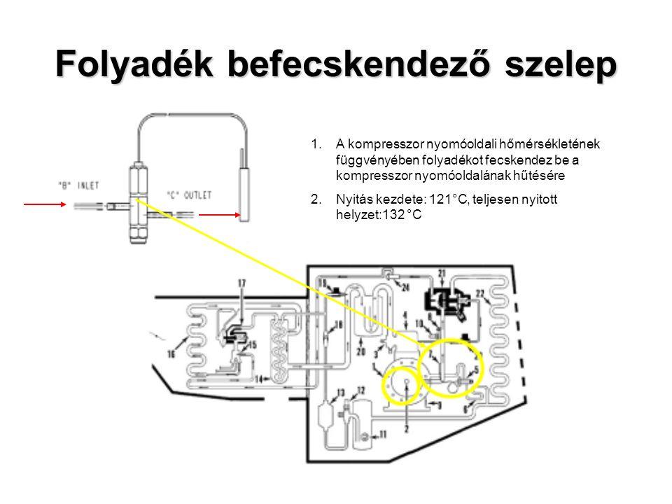 Folyadék befecskendező szelep 1.A kompresszor nyomóoldali hőmérsékletének függvényében folyadékot fecskendez be a kompresszor nyomóoldalának hűtésére 2.Nyitás kezdete: 121°C, teljesen nyitott helyzet:132 °C