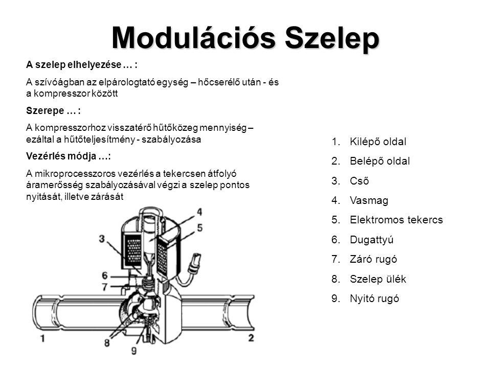 Modulációs Szelep 1.Kilépő oldal 2.Belépő oldal 3.Cső 4.Vasmag 5.Elektromos tekercs 6.Dugattyú 7.Záró rugó 8.Szelep ülék 9.Nyitó rugó A szelep elhelyezése … : A szívóágban az elpárologtató egység – hőcserélő után - és a kompresszor között Szerepe … : A kompresszorhoz visszatérő hűtőközeg mennyiség – ezáltal a hűtőteljesítmény - szabályozása Vezérlés módja …: A mikroprocesszoros vezérlés a tekercsen átfolyó áramerősség szabályozásával végzi a szelep pontos nyitását, illetve zárását