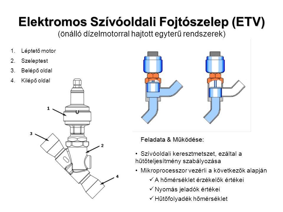 Elektromos Szívóoldali Fojtószelep (ETV) Elektromos Szívóoldali Fojtószelep (ETV) (önálló dízelmotorral hajtott egyterű rendszerek) 1.Léptető motor 2.Szeleptest 3.Belépő oldal 4.Kilépő oldal Feladata & Működése: Szívóoldali keresztmetszet, ezáltal a hűtőteljesítmény szabályozása Mikroprocesszor vezérli a következők alapján A hőmérséklet érzékelők értékei Nyomás jeladók értékei Hűtőfolyadék hőmérséklet