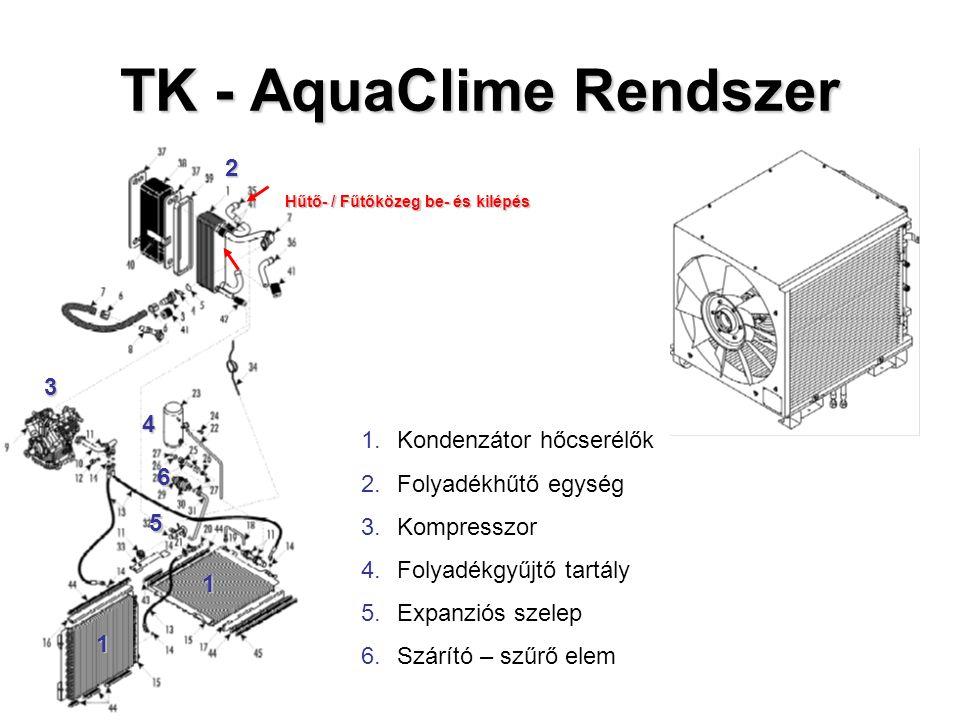 TK - AquaClime Rendszer 1.Kondenzátor hőcserélők 2.Folyadékhűtő egység 3.Kompresszor 4.Folyadékgyűjtő tartály 5.Expanziós szelep 6.Szárító – szűrő ele