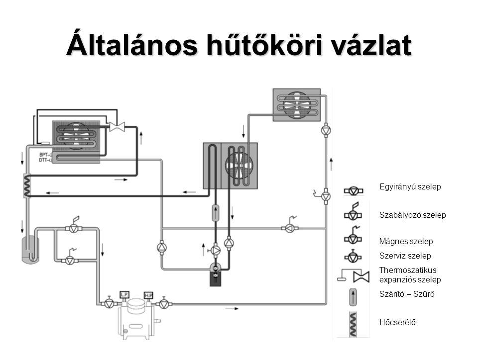 Általános hűtőköri vázlat Egyirányú szelep Szabályozó szelep Mágnes szelep Szerviz szelep Thermoszatikus expanziós szelep Szárító – Szűrő Hőcserélő