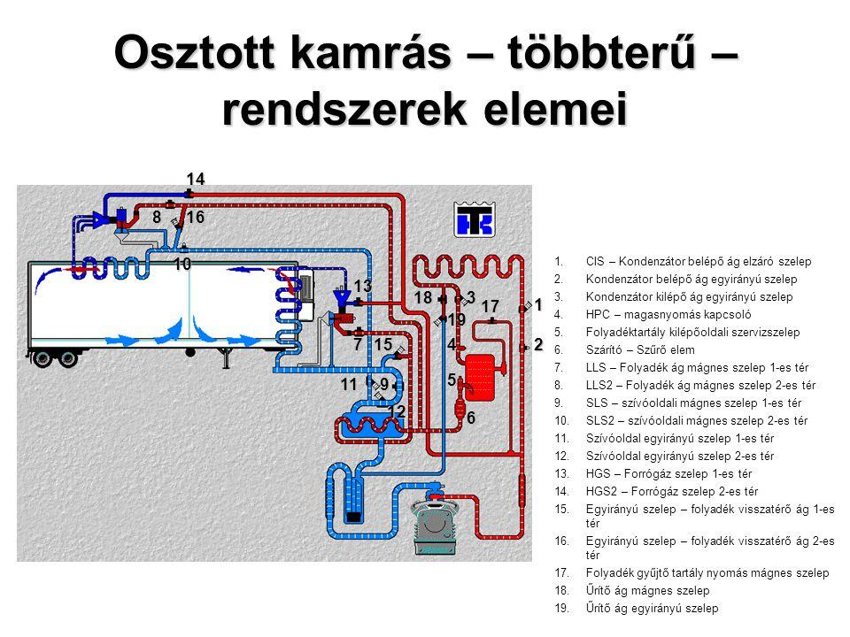 Osztott kamrás – többterű – rendszerek elemei 1.CIS – Kondenzátor belépő ág elzáró szelep 2.Kondenzátor belépő ág egyirányú szelep 3.Kondenzátor kilép