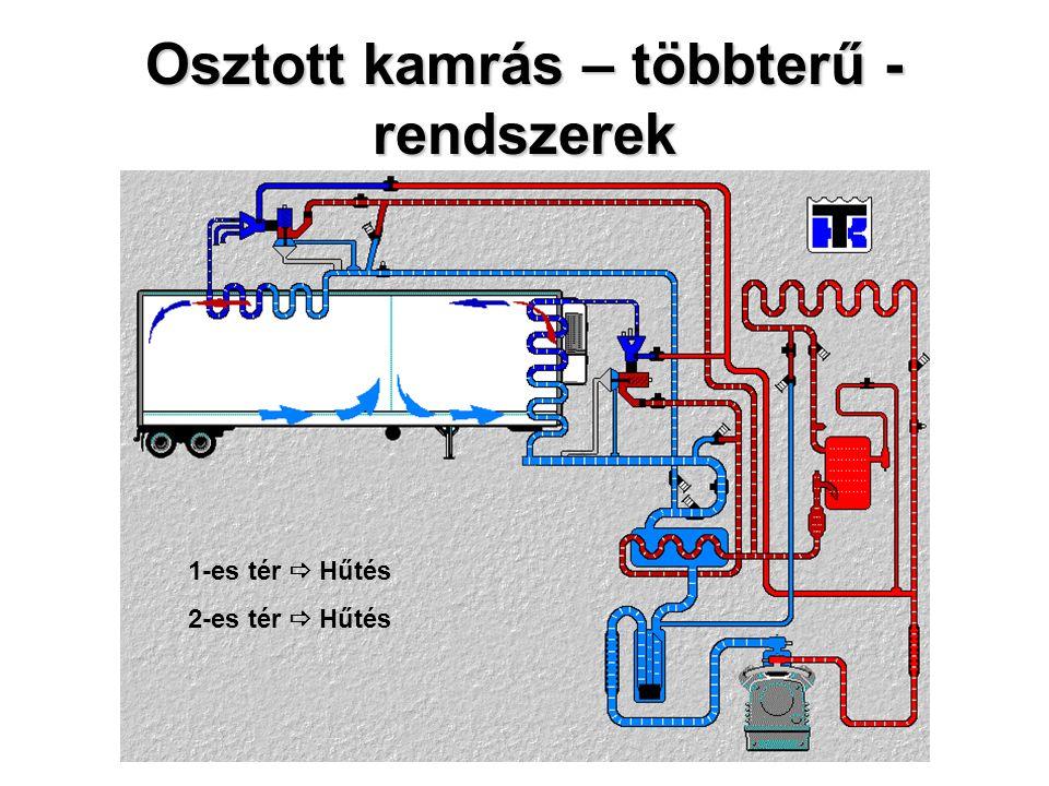 Osztott kamrás – többterű - rendszerek 1-es tér  Hűtés 2-es tér  Hűtés