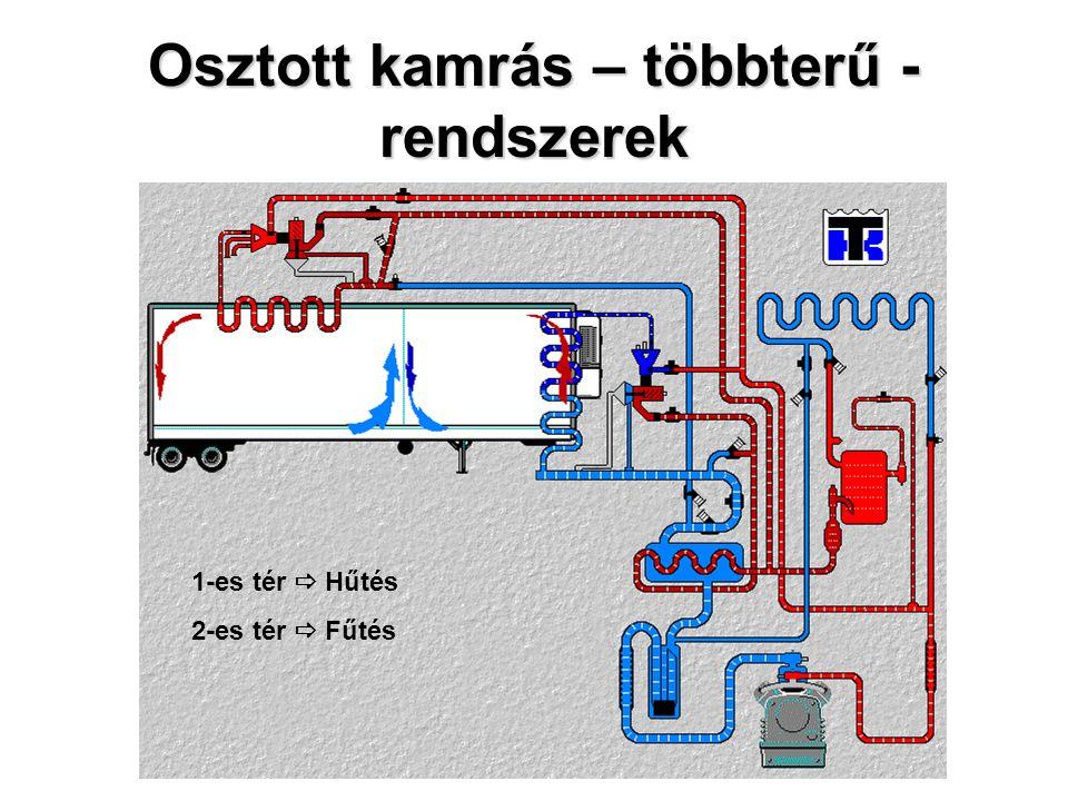 Osztott kamrás – többterű - rendszerek 1-es tér  Hűtés 2-es tér  Fűtés