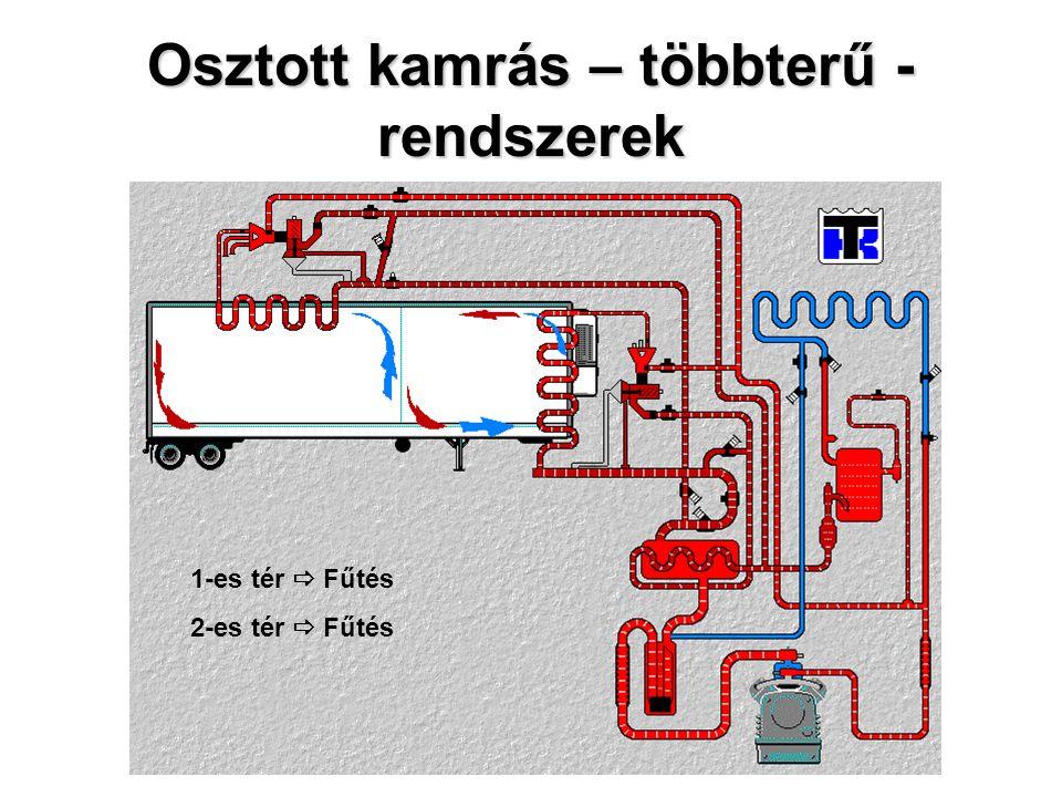 Osztott kamrás – többterű - rendszerek 1-es tér  Fűtés 2-es tér  Fűtés