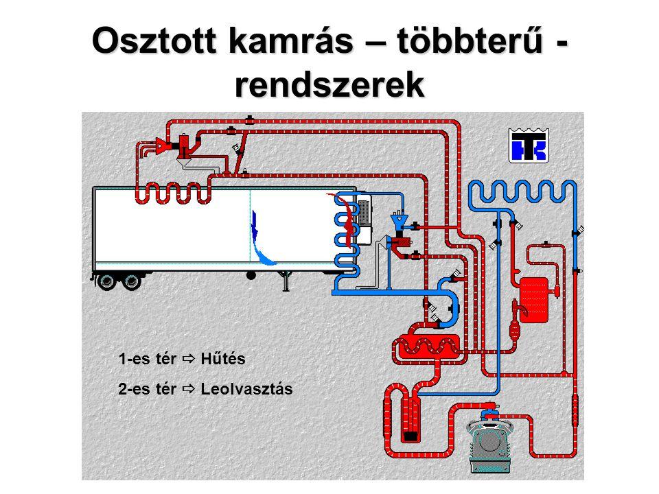 Osztott kamrás – többterű - rendszerek 1-es tér  Hűtés 2-es tér  Leolvasztás