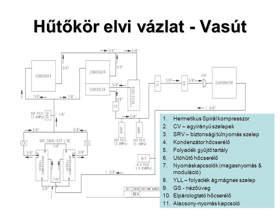 Hűtőkör elvi vázlat - Vasút 1.Hermetikus Spirál kompresszor 2.CV – egyirányú szelepek 3.SRV – biztonsági túlnyomás szelep 4.Kondenzátor hőcserélő 5.Folyadék gyűjtő tartály 6.Utóhűtő hőcserélő 7.Nyomáskapcsolók (magasnyomás & moduláció) 8.YLL – folyadék ág mágnes szelep 9.GS - nézőüveg 10.Elpárologtató hőcserélő 11.Alacsony-nyomás kapcsoló