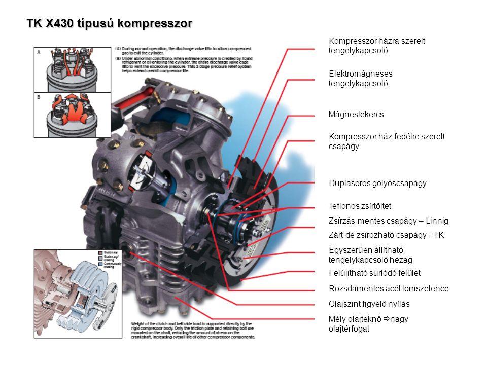 TK X430 típusú kompresszor Kompresszor házra szerelt tengelykapcsoló Elektromágneses tengelykapcsoló Mágnestekercs Kompresszor ház fedélre szerelt csapágy Duplasoros golyóscsapágy Teflonos zsírtöltet Zsírzás mentes csapágy – Linnig Zárt de zsírozható csapágy - TK Egyszerűen állítható tengelykapcsoló hézag Felújítható surlódó felület Rozsdamentes acél tömszelence Olajszint figyelő nyílás Mély olajteknő  nagy olajtérfogat