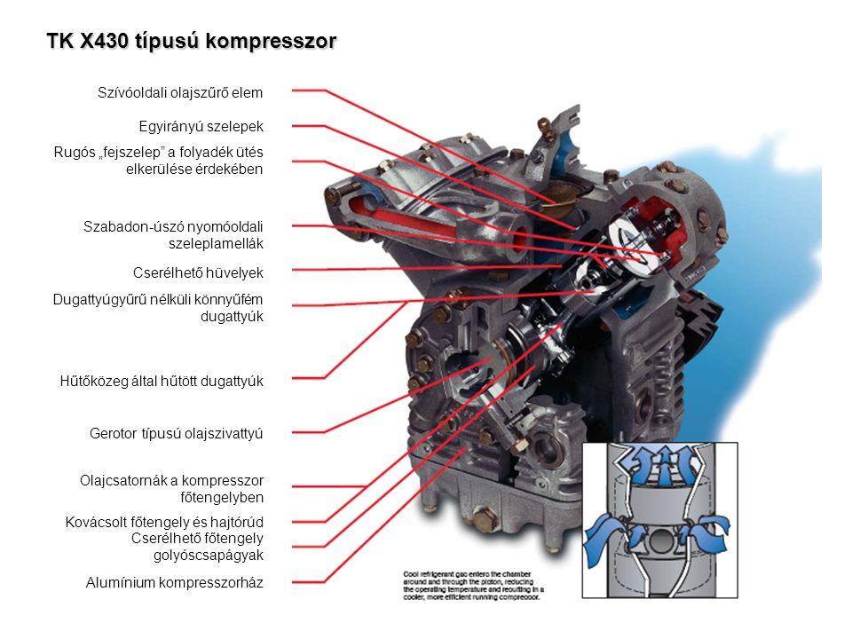 """TK X430 típusú kompresszor Szívóoldali olajszűrő elem Egyirányú szelepek Rugós """"fejszelep a folyadék ütés elkerülése érdekében Szabadon-úszó nyomóoldali szeleplamellák Cserélhető hüvelyek Dugattyúgyűrű nélküli könnyűfém dugattyúk Hűtőközeg által hűtött dugattyúk Gerotor típusú olajszivattyú Olajcsatornák a kompresszor főtengelyben Kovácsolt főtengely és hajtórúd Cserélhető főtengely golyóscsapágyak Alumínium kompresszorház"""
