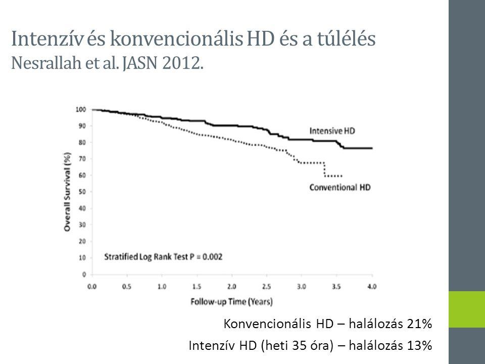 Konvencionális HD – halálozás 21% Intenzív HD (heti 35 óra) – halálozás 13% Intenzív és konvencionális HD és a túlélés Nesrallah et al. JASN 2012.