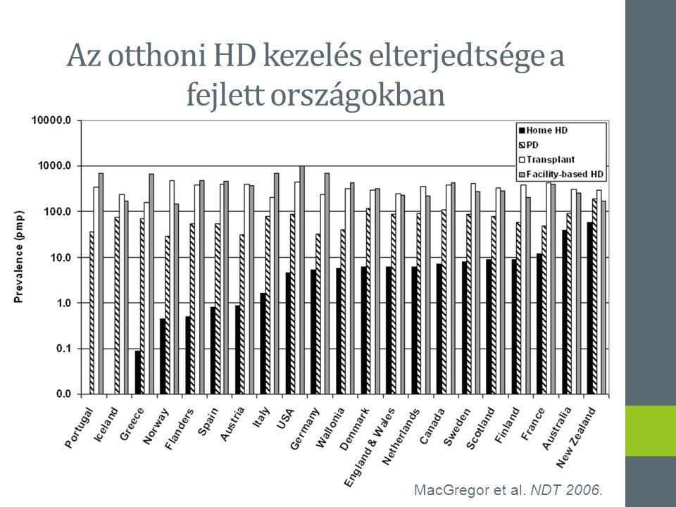 Az otthoni HD kezelés elterjedtsége a fejlett országokban MacGregor et al. NDT 2006.