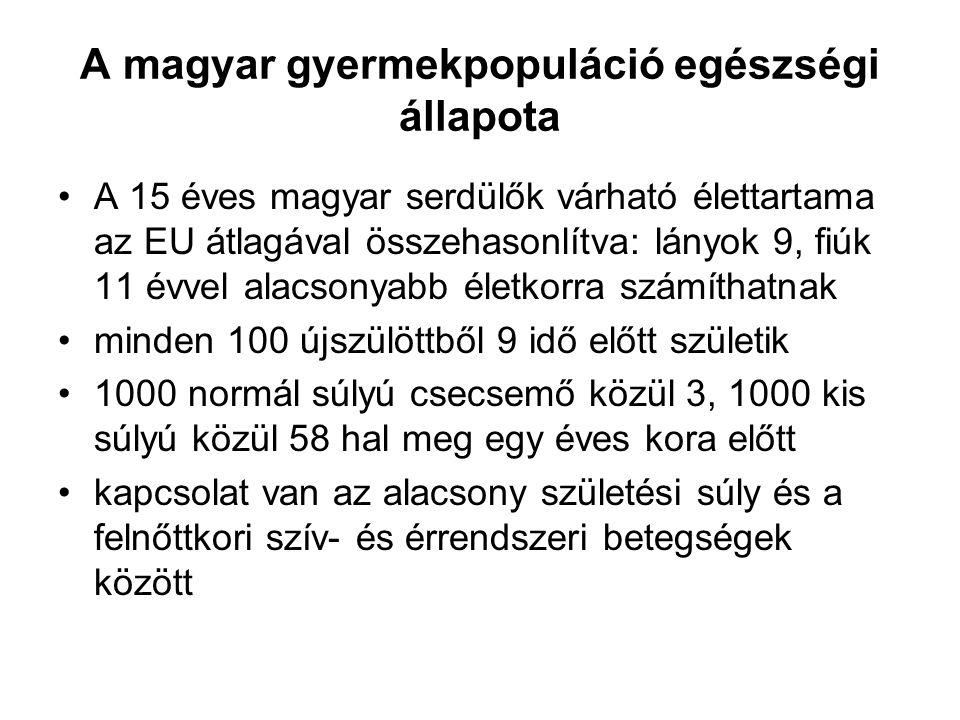 A magyar gyermekpopuláció egészségi állapota A 15 éves magyar serdülők várható élettartama az EU átlagával összehasonlítva: lányok 9, fiúk 11 évvel alacsonyabb életkorra számíthatnak minden 100 újszülöttből 9 idő előtt születik 1000 normál súlyú csecsemő közül 3, 1000 kis súlyú közül 58 hal meg egy éves kora előtt kapcsolat van az alacsony születési súly és a felnőttkori szív- és érrendszeri betegségek között